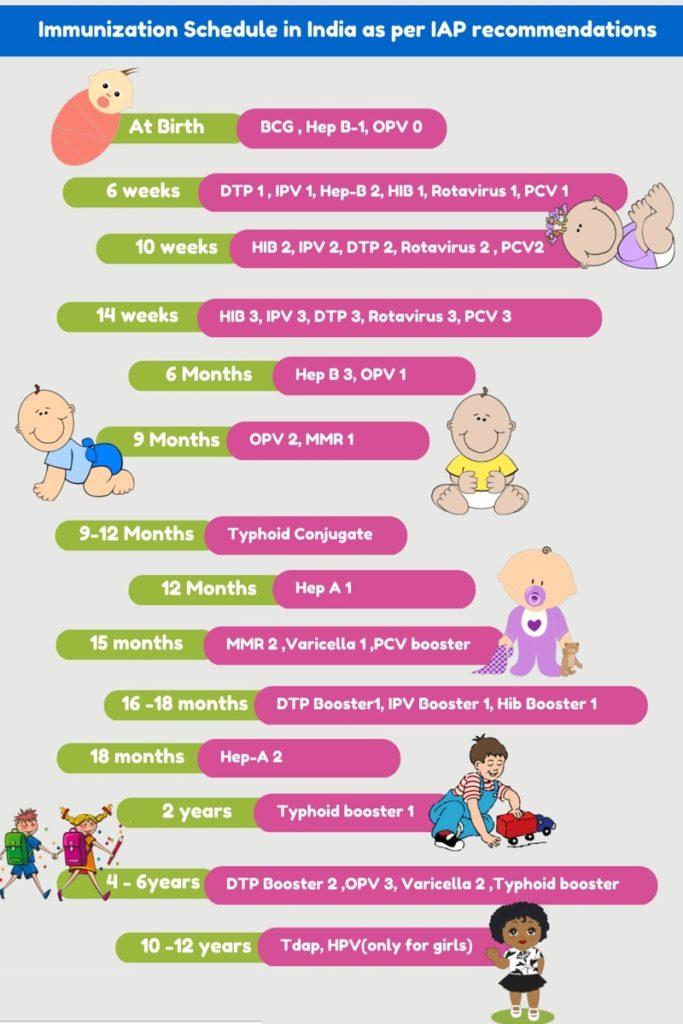 Immunization schedule in india